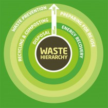 Sioux Falls is growing, and so is our Waste!